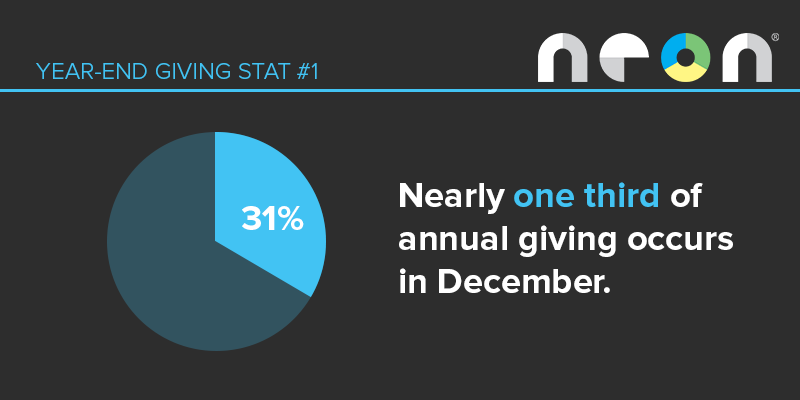 Year-End Giving Stat #1: Nearly one third of annual giving occurs in December.