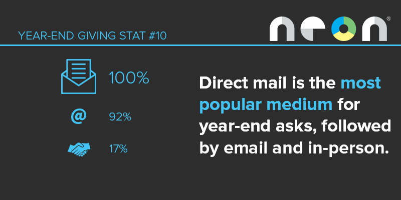 Year-End Giving Statistic #10: Direct mail is the most popular medium for year-end appeals, followed by email and in-person asks.