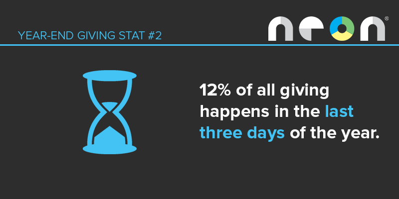 Year-End Giving Stat #1: 12% of all giving happens in the last three days of the year.