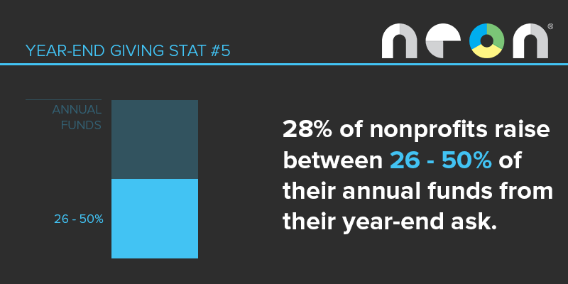 Year-End Giving Statistic #5: 28% of nonprofits raise between 26-50% of their annual funds from their year-end campaigns.
