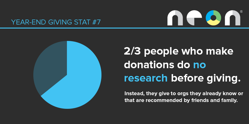 Year-End Giving Statistic #7: Two thirds of donors do no research before contributing to an end-of-year campaign.