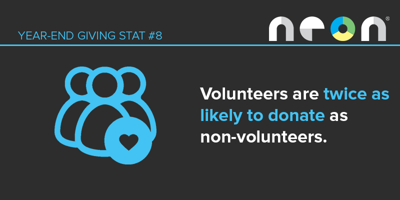 Year-End Giving Statistic #8: Volunteers are twice as likely to donate as non-volunteers.