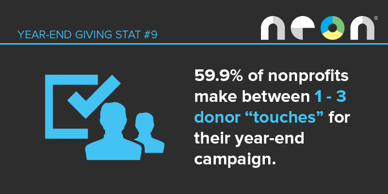 "Year-End Giving Statistic #9: Most nonprofits make 1-3 donor ""touches"" for their year-end appeal campaign."