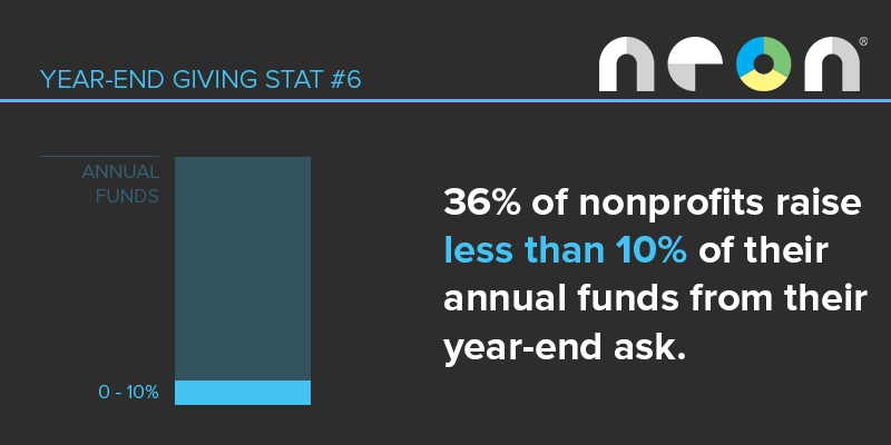 Year-End Giving Statistic #6: More than one third of organizations report raising less than 10% of their annual funds through their year-end appeals.