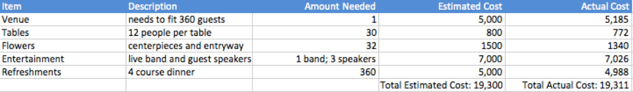 Budget Spreadsheet for Fundraising Events