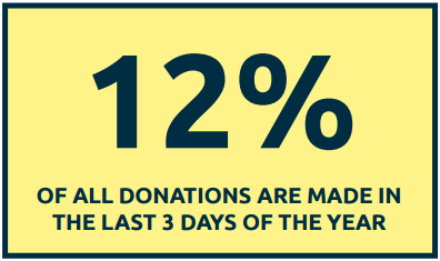Year-End Fundraising Statistic: 12% of all donations are made in the last 3 days of the year, just before the end of the year.
