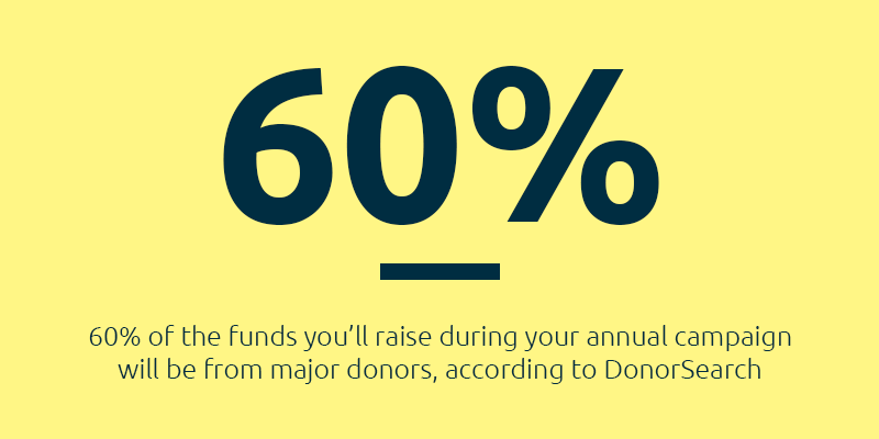 Year-End Fundraising Tip: About 60% of the funds you'll raise during your annual fundraising campaign will be from major donors.