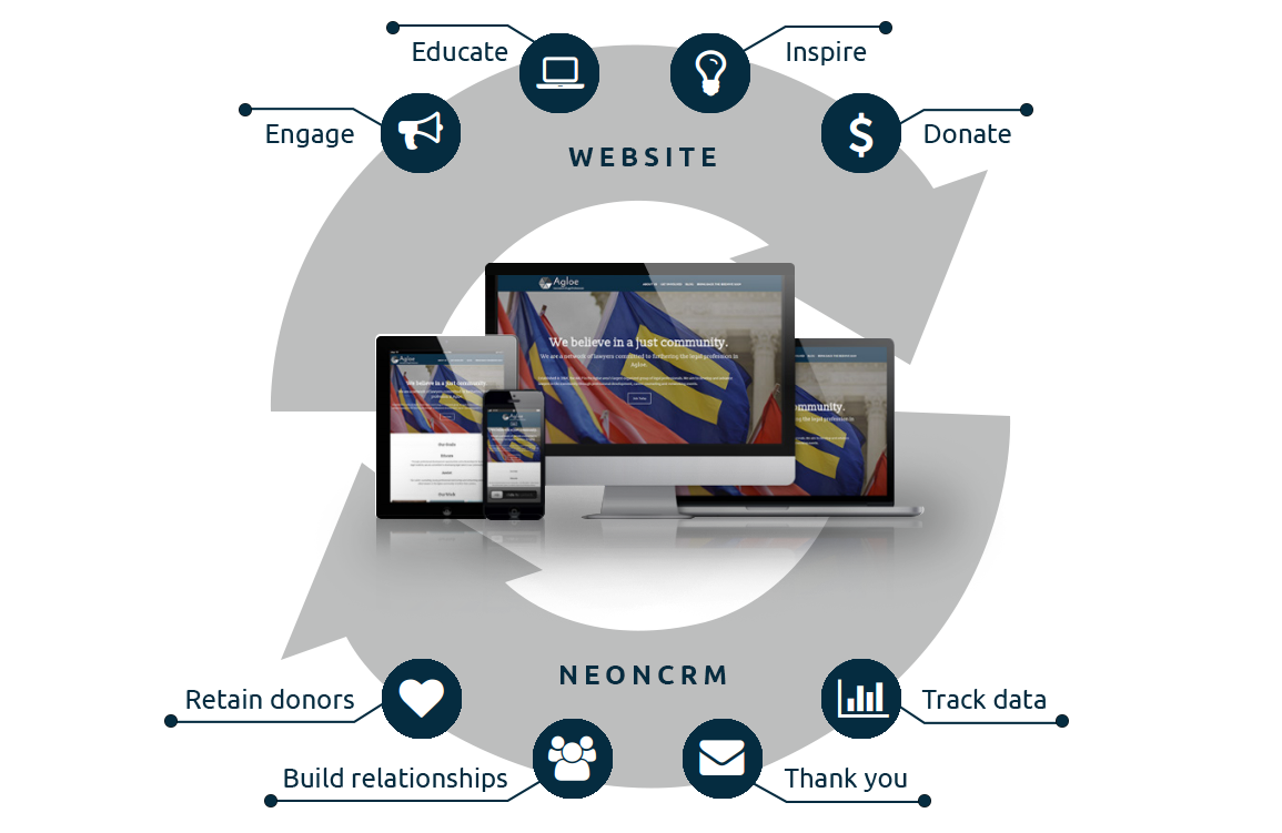 Neon Web Studio creates beautiful and engaging websites that can easily be integrated with your nonprofit CRM.