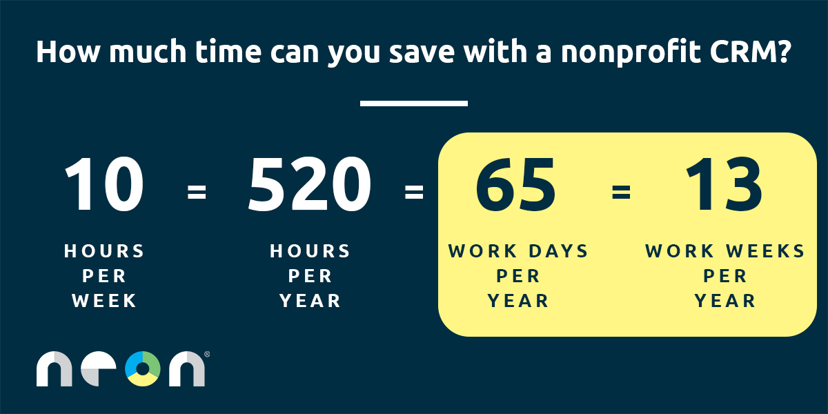 How much time can you save with a nonprofit CRM? 10 hours per week adds up to 13 entire work weeks over the course of one year!