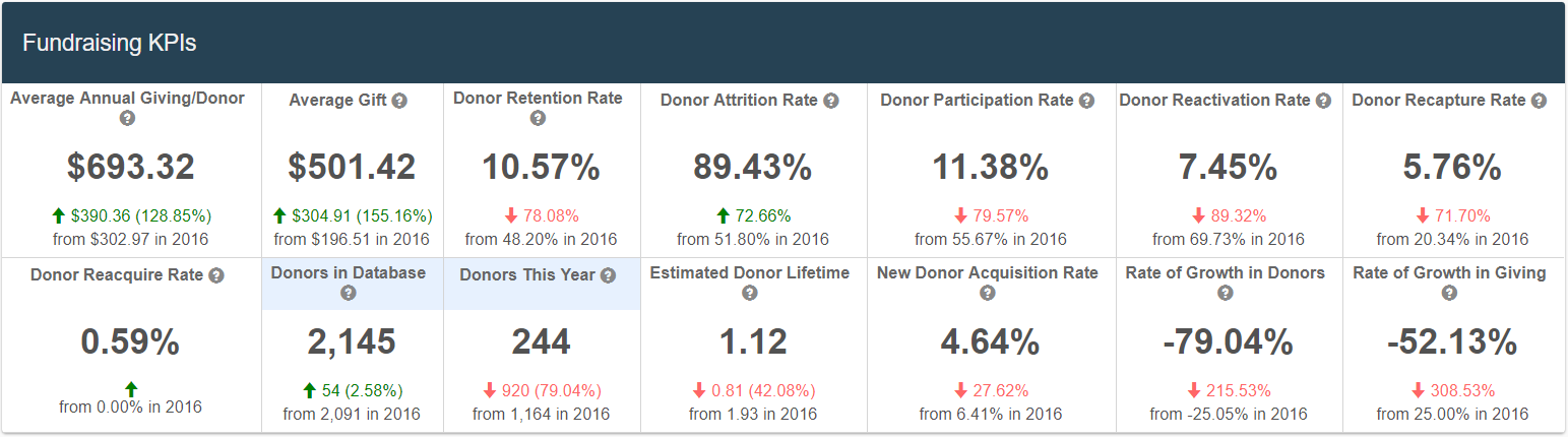 Nonprofit Reporting Features Built to Help Nonprofits Grow | Neon CRM