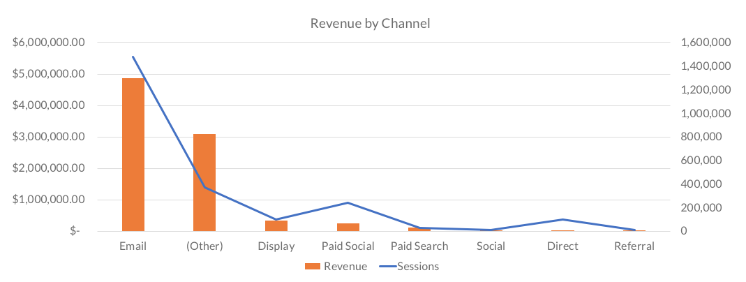 The majority of fundraising revenue from digital channels comes from email marketing.