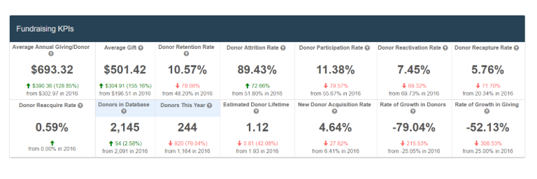 Fundraising Effectiveness Project KPIs Dashboard